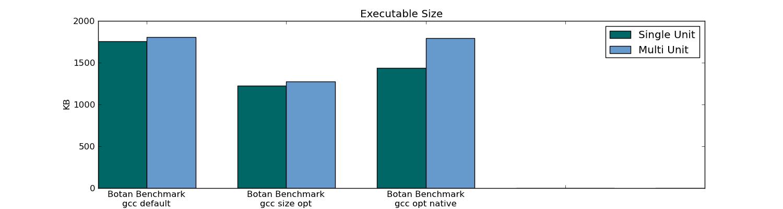 Размер исполняемого файла Botan