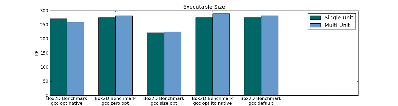Размер исполняемого файла Box2D