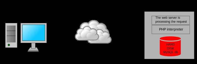 Изображение из wikipedia_http: //en.wikipedia.org/wiki/File: Scheme_dynamic_page_en.svg